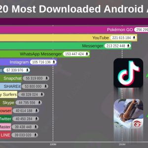 Top 20 Most Popular Android Apps (2012-2019)